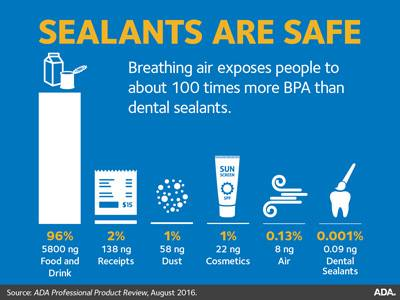 Sealant and Benefits